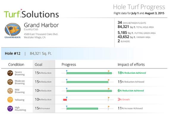 Turf Solutions Screenshot